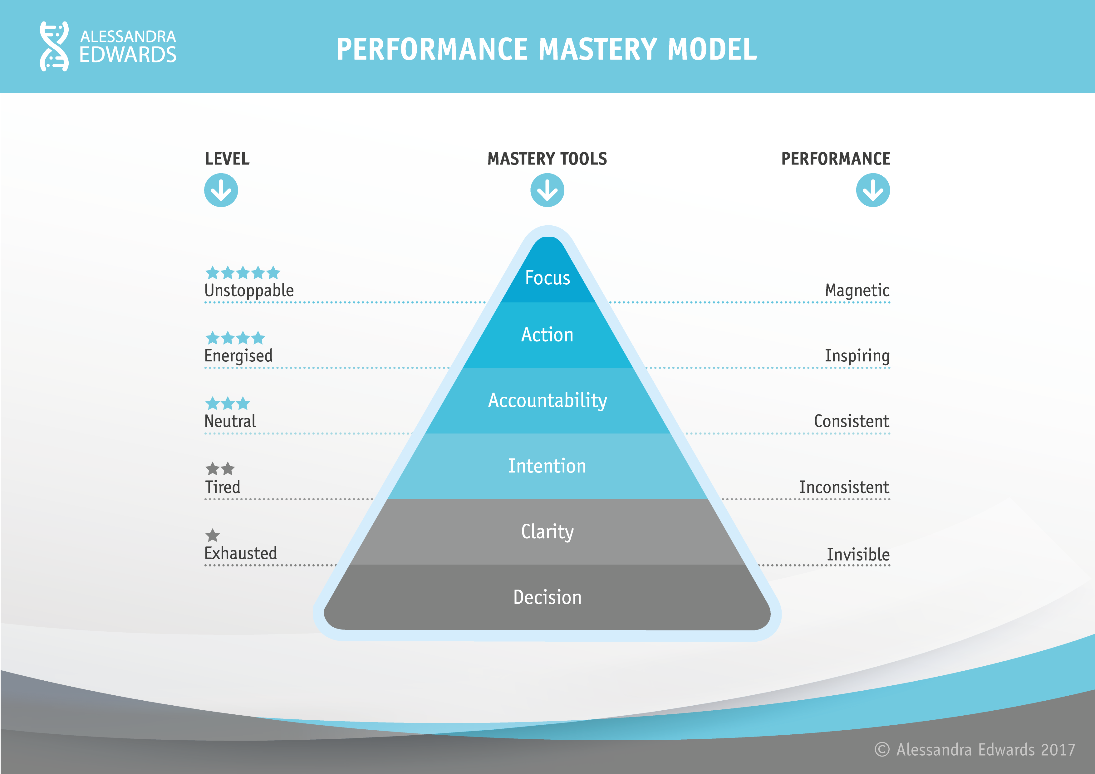 Performance Mastery Model